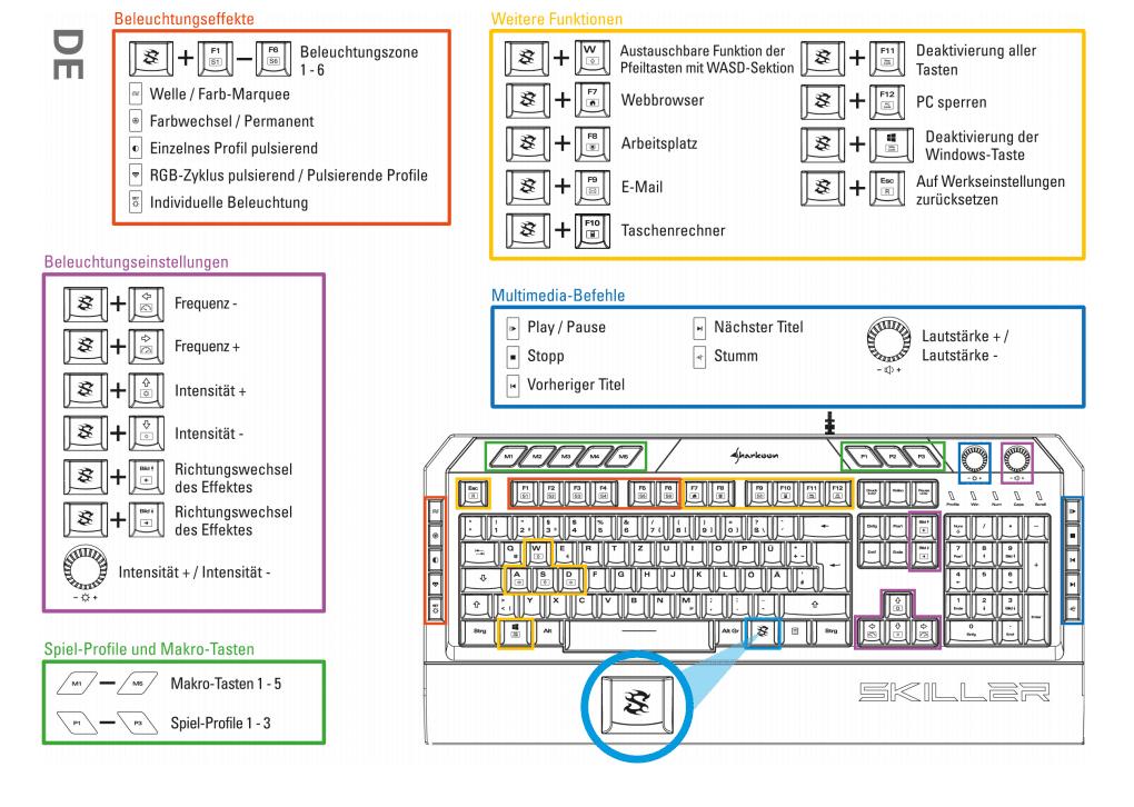 Übersicht Funktionen und Tasten der Sharkoon Skiller SGK5